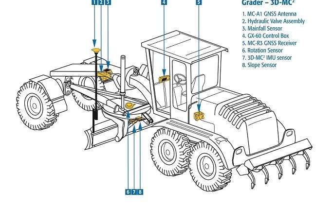 Veihøvel Topcon 3D-MC2 maskinstyring skisse